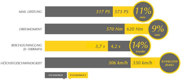 Visualisierung der Leistungssteigerung  | Grafik © Aston Martin – www.astonmartin.com