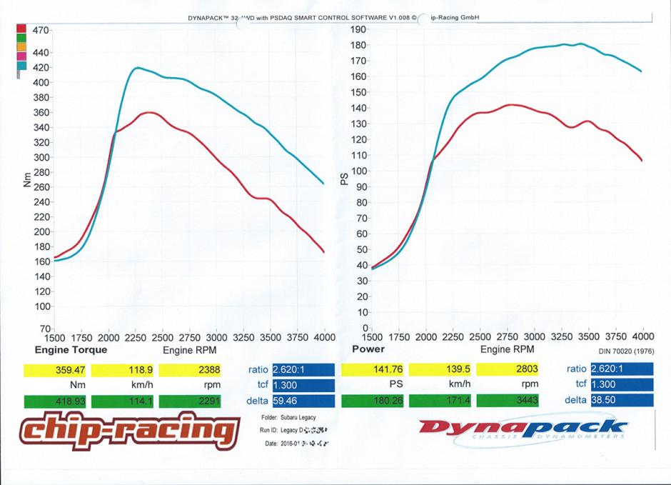 ecu-tec-chiptuning-subaru-diesel-legacy